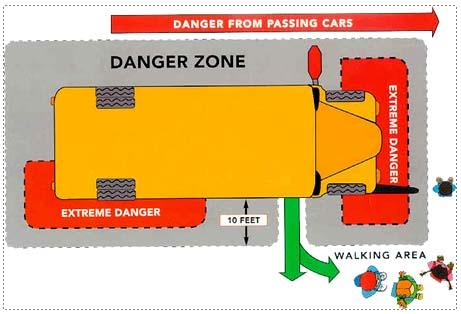 Danger zone around the school bus
